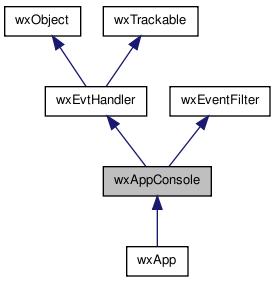 wxWidgets: wxWidgets: wxAppConsole Class Reference